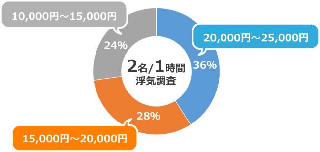 調査業協会の浮気調査の費用のアンケート結果